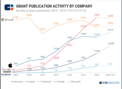 """patent application grants by companies in the decade"""