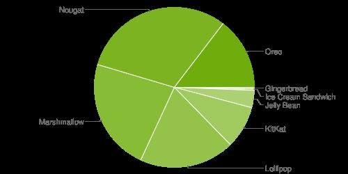 Datagram pengguna Android