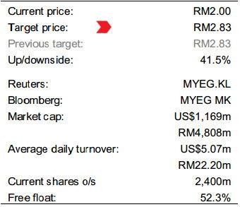 MYEG target price
