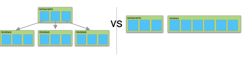 The Firebase Blog: Understanding Collection Group Queries in