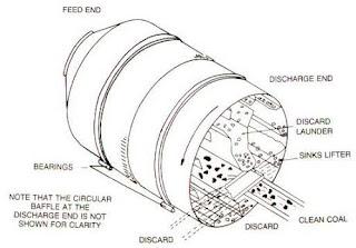 Drum separator
