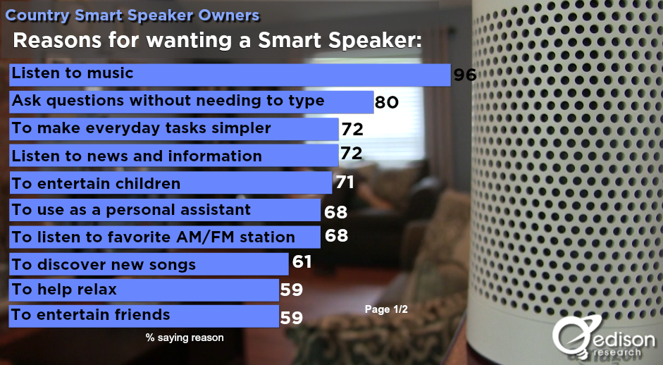 Edison Found That 48 Of Country Fans Who Are Smart Speaker Owners Had Listened To AM FM Radio On Their Speakers In The Week Before They Were Contacted