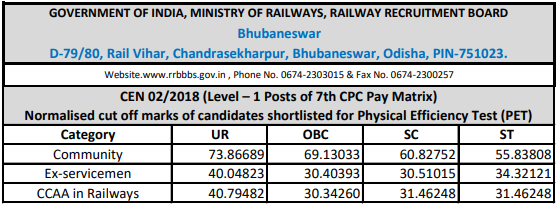 RRB Railway bGroup D 2018 Cutoff: Bhubaneswar