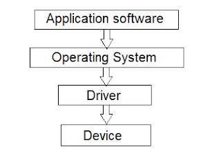 Device driver kya hai