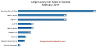 Canada large luxury car sales chart February 2017