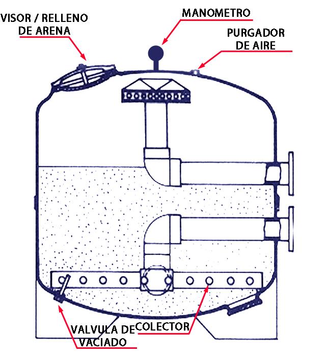 Grupo aquos for Filtros de agua para piscinas