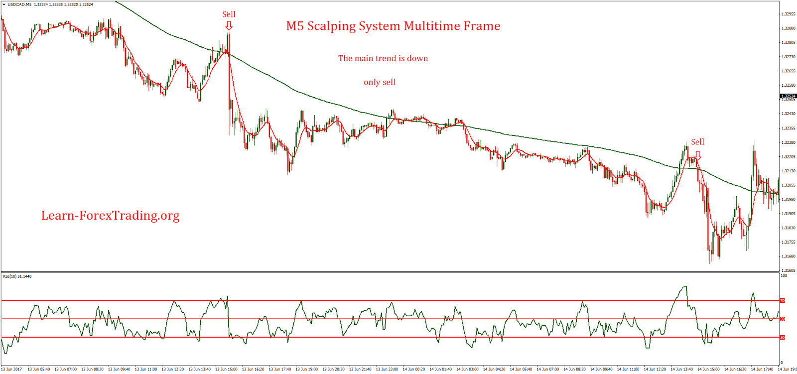 Aw trading system