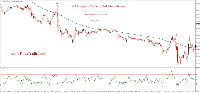 M5 Scalping System Multitime Frame
