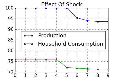 Figure: Production and Household Consumption in Simulation