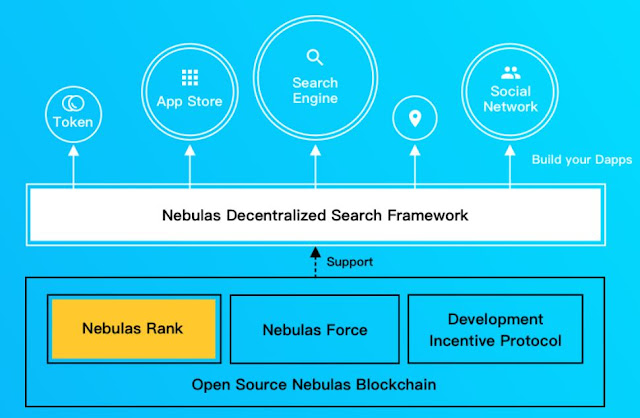 Nebulas decentralized search network