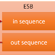 WSO2 ESB: Simple Sequence To Send A Static XML Response