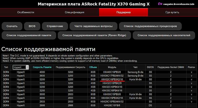 Память HyperX для материнской платы ASRock Fatal1ty X370 Gaming X