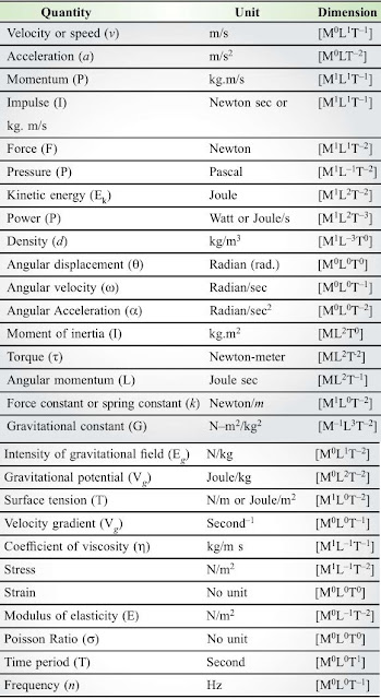Notes of Ch 2 Units and Measurements| Class 11th Physics