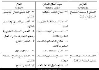 جدول تشخيص اعطال الوحدات المركزية