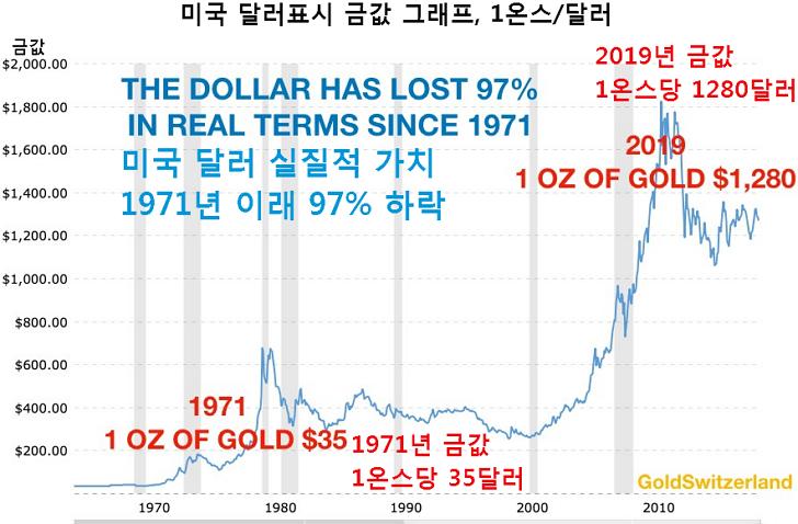 미국 부채규모 22조달러 GDP의 105%, 달러 가치 97% 폭락