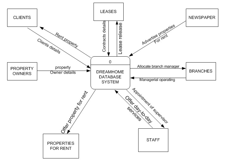Dreamhome data flow diagrams group assignment a level 0 data flow diagram dfd for proposed system for dreamhome case study ccuart Gallery