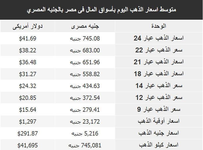 اسعار الذهب فى مصر اليوم الاربعاء 30 مايو 2018