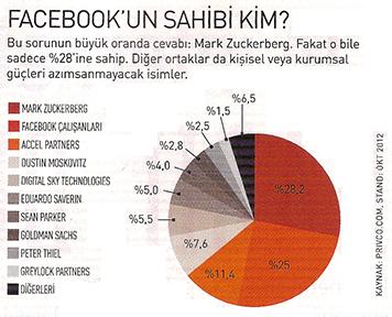 facebook'un sahibi kim
