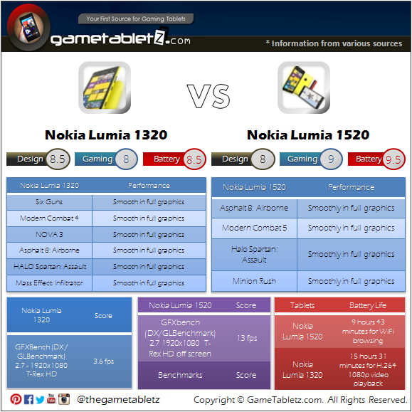 Nokia Lumia 1520 vs Nokia Lumia 1320 benchmarks and gaming performance