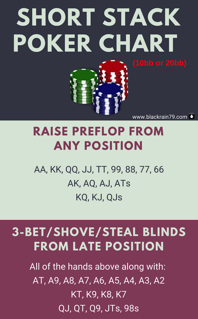 Short Stack Poker Chart