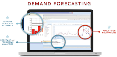 How to Forecast Demand