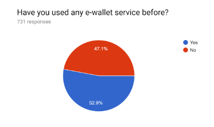 Carousell e-wallet survey: Have you used e-wallet before?