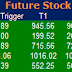 Most active future and option calls ( Pre Market Tips ) for 30 May 2016
