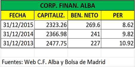 Dividendo rentable corporaci n financiera alba es una for Corporacion financiera alba