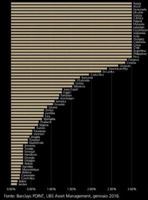 distriuzione indice barclays obbligazioni emergenti