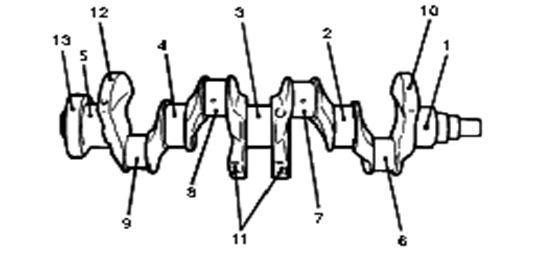 Poros engkol bekerja secara berputar dibagian bawah blok silinder dan dihubungkan dengan  Konstruksi,  Fungsi Dan Nama Bagian- Bagian Pada Poros Engkol  ( Crankshaft )