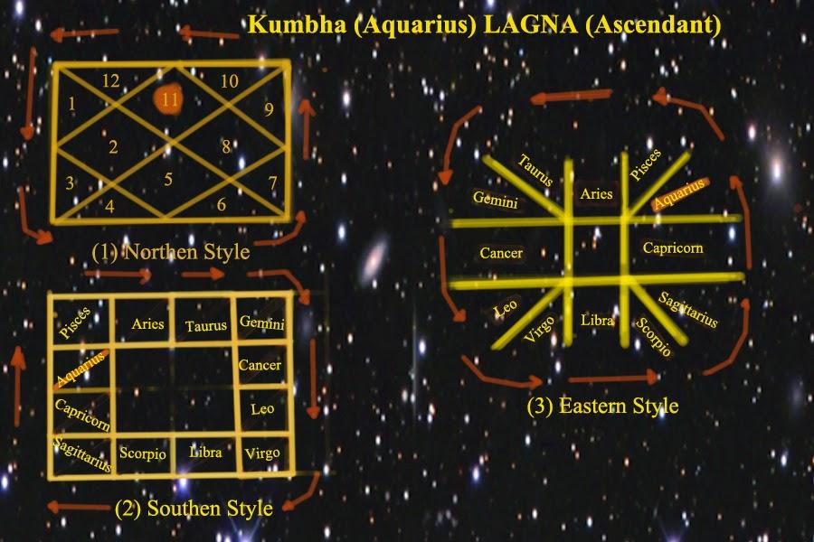 FREE ASTROLOGY FOR FUN!!!!!!: (11) Kumbha (Aquarius) LAGNA (Ascendant)