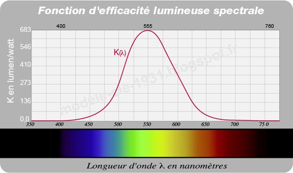 fonction d'efficacité lumineuse