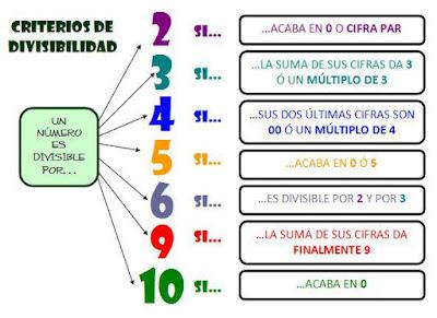 aticas/divisibilidad.html#criterio-de-divisibilidad-del-5