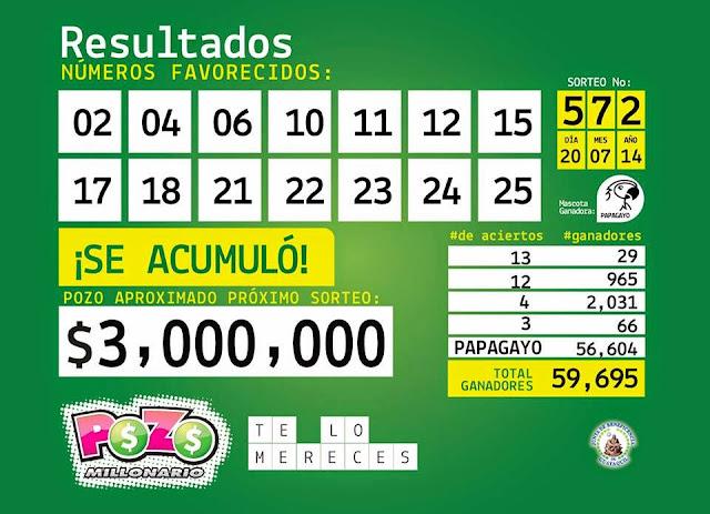 Resultados Pozo Millonario 27 julio 2014