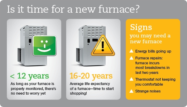 When to buy a new Furnace