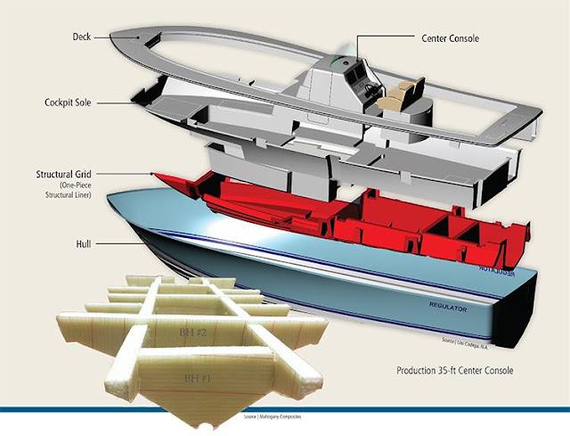 Ứng dụng vật liệu composite trong các lĩnh vực giao thông