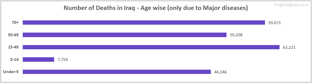 Number of Deaths in Iraq - Age wise (only due to Major diseases)