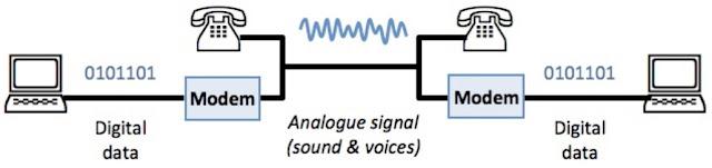 tugas modem merubah sinyal data