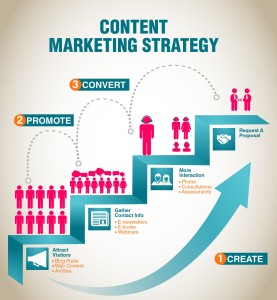 Content marketing strategy plan