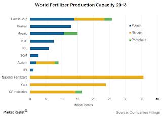 Wereldwijde kunstmest productie capaciteit 2013