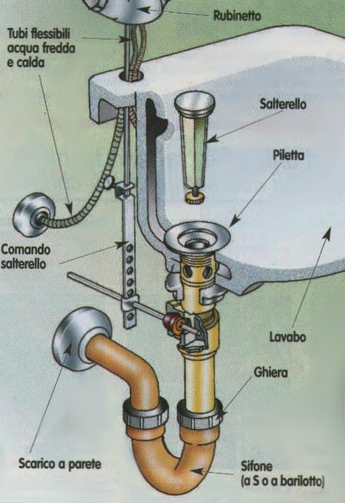 Idraulico fai da te pronto intervento truffa cosa fare for Sifone elettrico per acquario fai da te