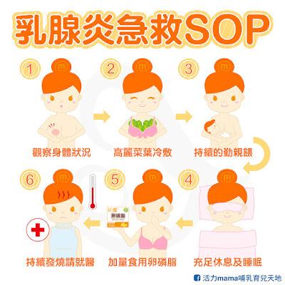 【必看】乳腺炎處置流程(SOP) - 哺乳媽媽加油站