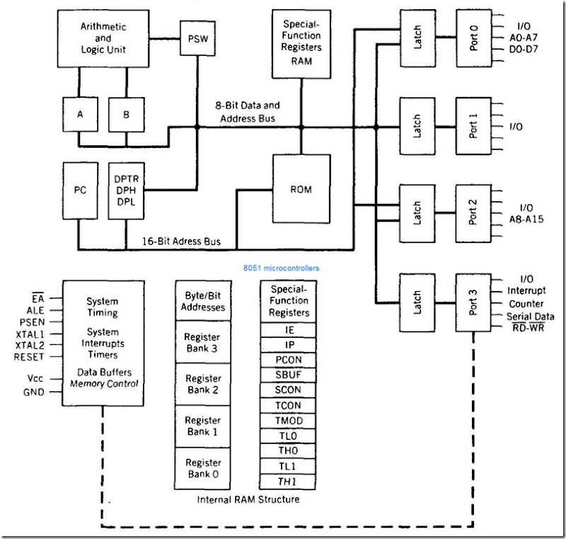 architecture of 8051 controller ~ techknow 8051 Dumper Kit fig block diagram of 8051