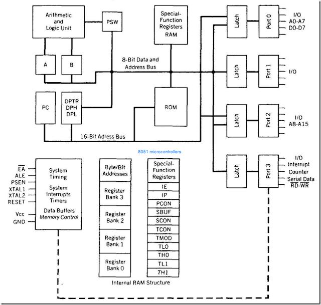 architecture diagram overview wiring diagram schematic