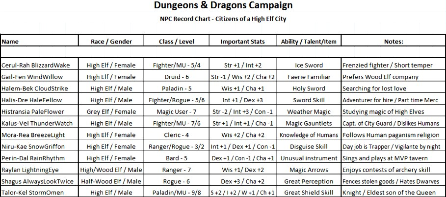 Dnd Names Related Keywords & Suggestions - Dnd Names Long Tail Keywords