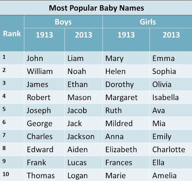100's Of Unique Futuristic & Totally Space-Age Baby Names ...