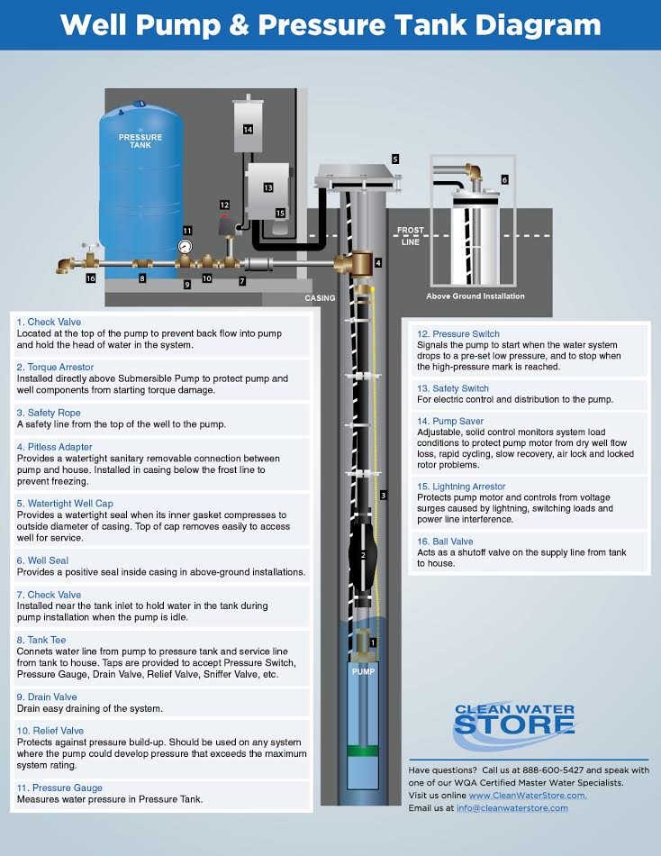 well pump labelled diagram of entamoeba histolytica clean water report pressure tank sunday june 18 2017