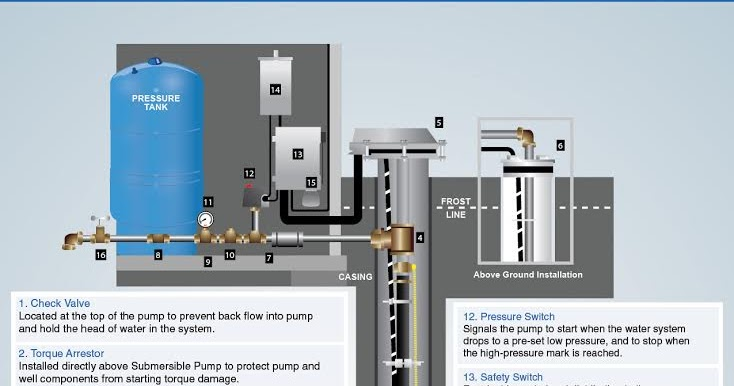 Clean Well Water Report: Well Pump & Pressure Tank Diagram