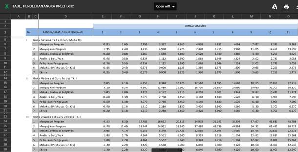 Tabel Perolehan Angka Kredit ASN Terbaru