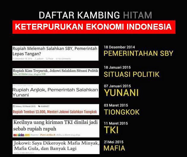 """BANUA SYARIAH - Memburuknya ekonomi Indonesia ditandai lemahnya nilai rupiah atas dolar AS menjadi bulan-bulanan di media sosial. Betapa tidak, banyaknya dalih untuk menutupi ketidakberdayaan pemerintah mengatasi terpuruknya ekonomi Indonesia pun jadi pembahasan menarik.   Netizen pun sempat membuat grafis """"Daftar Kambing Hitam Terpuruknya Ekonomi Indonesia."""" dengan mencantumkan link-link berita atas statemen Presiden RI ke-7 Joko Widodo (Jokowi) yang dimuat media mainstream.  Berikut berita dan statement """"Kambing Hitam"""" [Sekali lagi bukan hewan Qurban] Pemerintahan Jokowi tentang melemahnya rupiah dan kondisi ekonomi Indonesia yang ditulis media."""